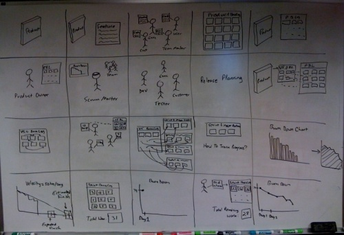 Scrum in 10 Minutes Video Storyboard