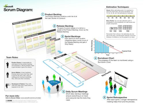 scrum diagram   scrum guide   axosoft